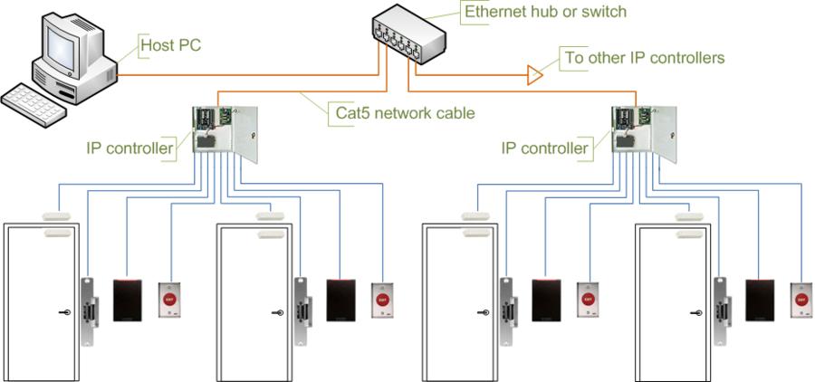 integrators plus services llc video surveillance intercom and rh integratorsplusservices com Wired Intercom Systems Audio Tech Intercom System