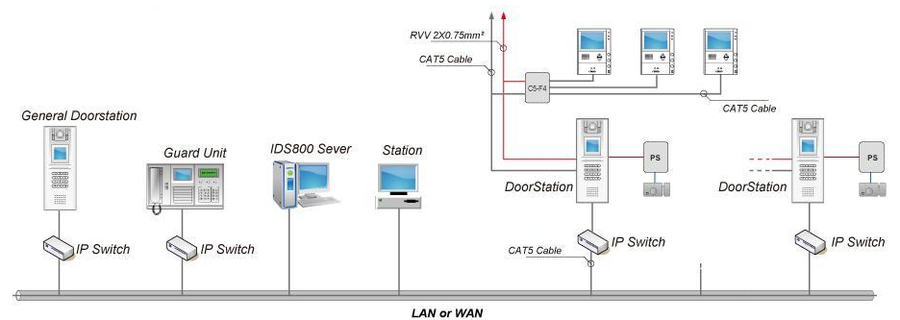 integrators plus services llc video surveillance intercom and rh integratorsplusservices com 2Wire Intercom Schematic Aiphone Intercom Wiring-Diagram